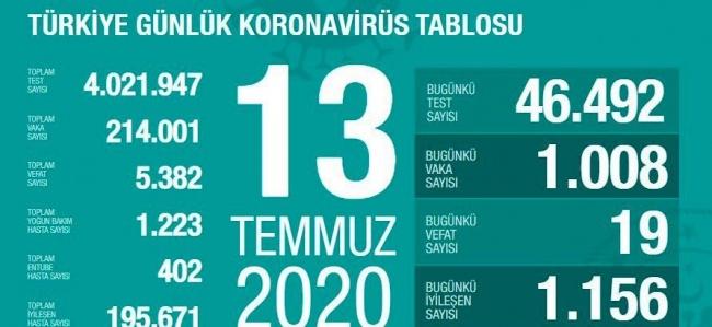 Türkiye'de son 24 saatte 1008 kişiye Covid-19 tanısı konuldu
